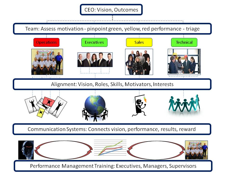 Organizational Effectiveness Program | Moore Performance Group ...